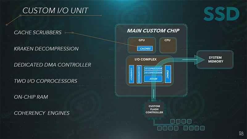 داخلی چیپ سفارشی شده ساخت AMD - مشخصات رسمی کنسول پلی استیشن ۵ منتشر شد