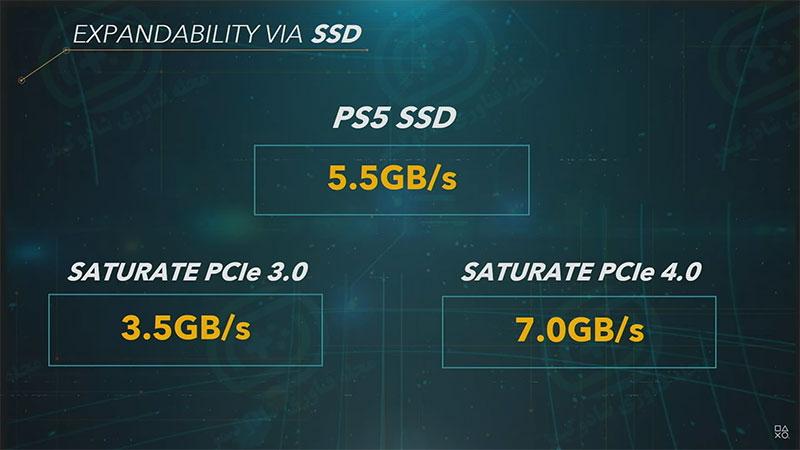 پذیری حافظه اس اس دی با دو رابط PCIE 4.0 و PCIE 3.0 - مشخصات رسمی کنسول پلی استیشن ۵ منتشر شد