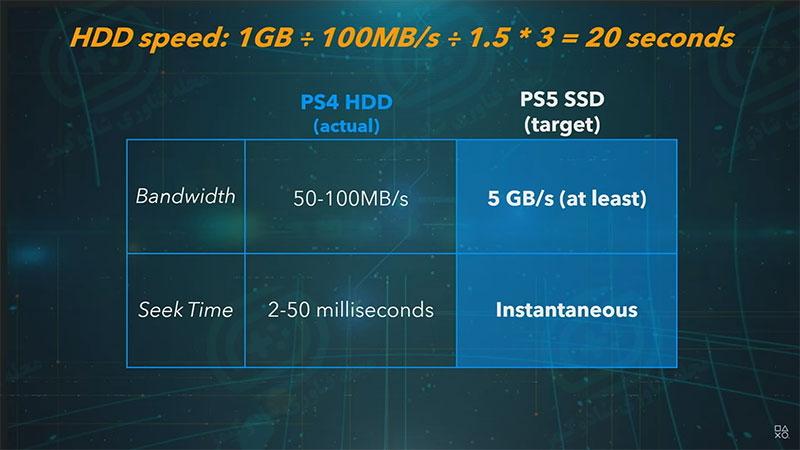 سرعت کنسول نسل نه با نسل هشت - مشخصات رسمی کنسول پلی استیشن ۵ منتشر شد