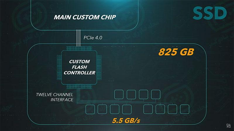 PCIe 4.0 و حافظه 825 گیگابایتی - مشخصات رسمی کنسول پلی استیشن ۵ منتشر شد