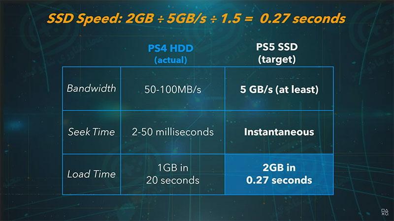 سرعت هارد دیسک با حافظه اس اس دی در کنسول - مشخصات رسمی کنسول پلی استیشن ۵ منتشر شد