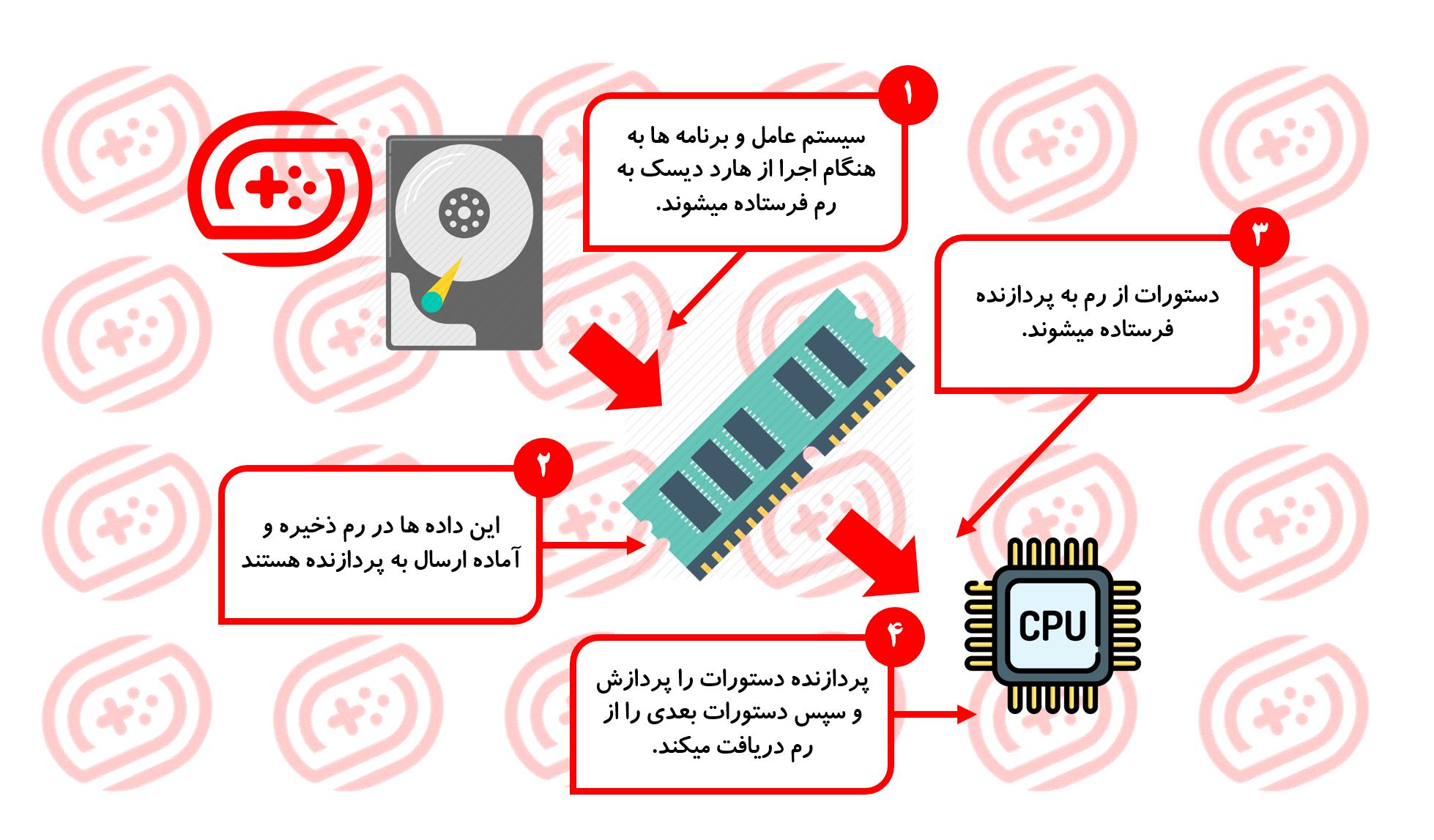 عملکرد رم (RAM) و نکات کاربردی مربوط به آن